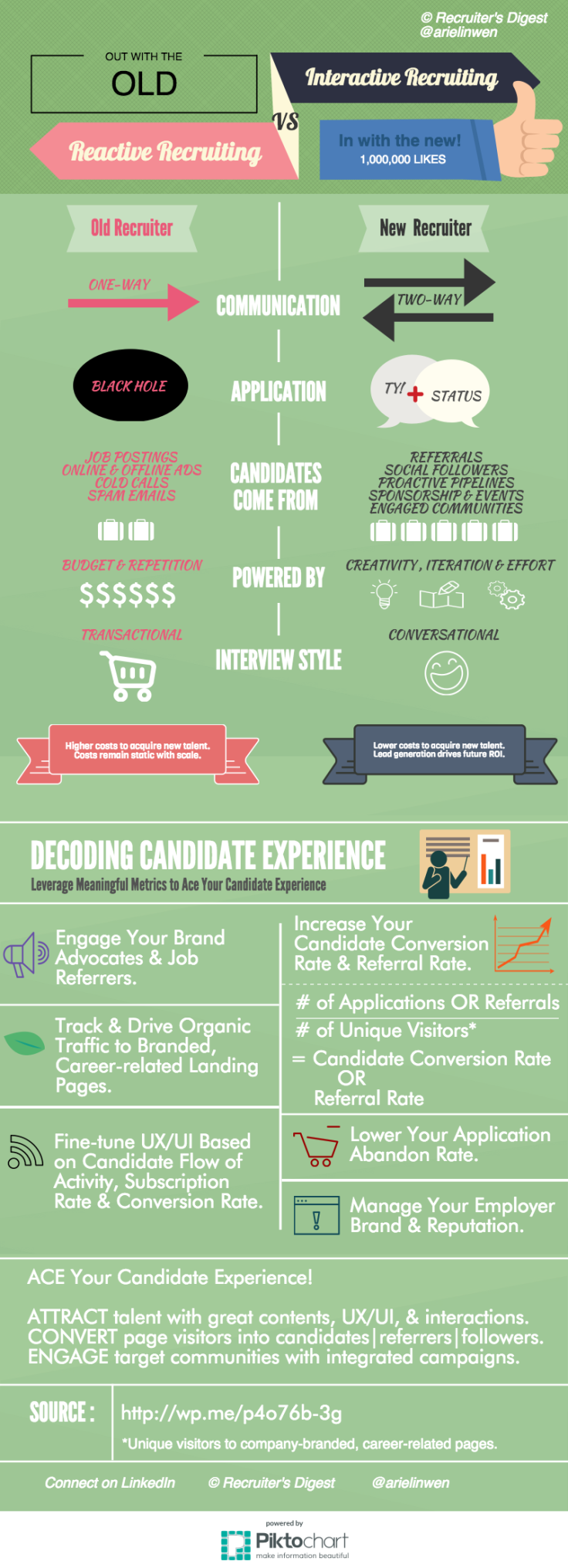 Reactive VS Interactive Recruiting- Candidate Experience by Recruiter's Digest